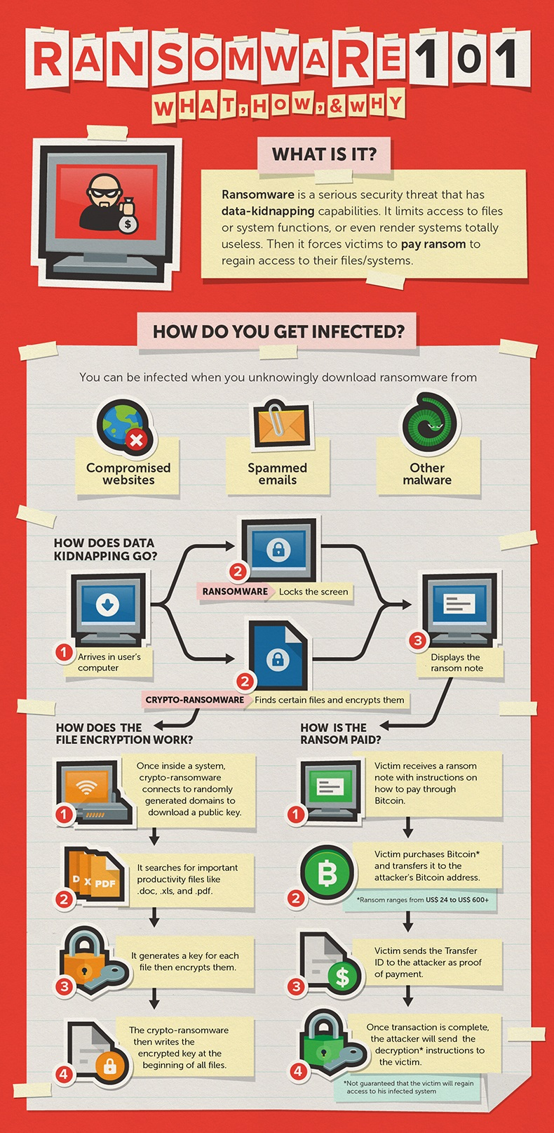 ransomware infographic
