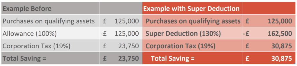 Super Deduction Example Calculation