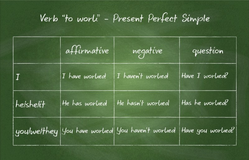 Quadro verde com present perfect tense