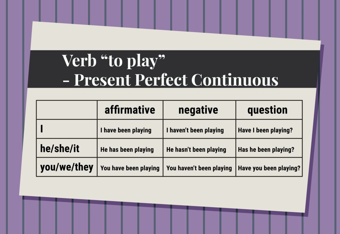 Present Perfect en Inglés to play