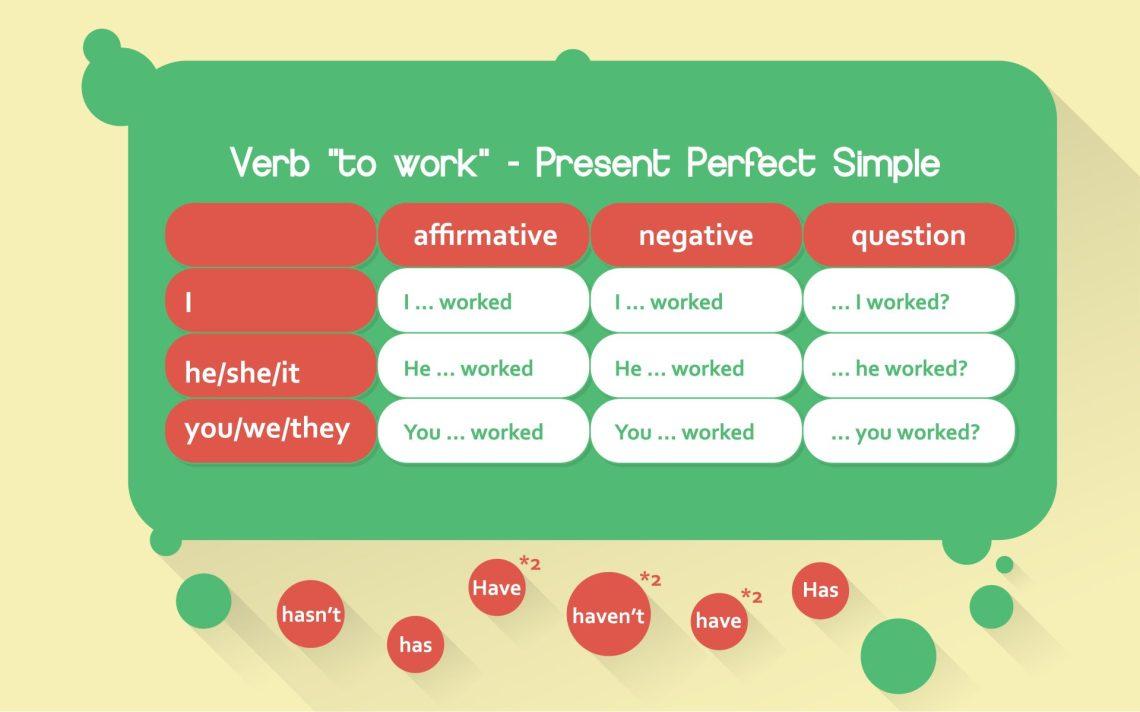 Present Perfect en Inglés