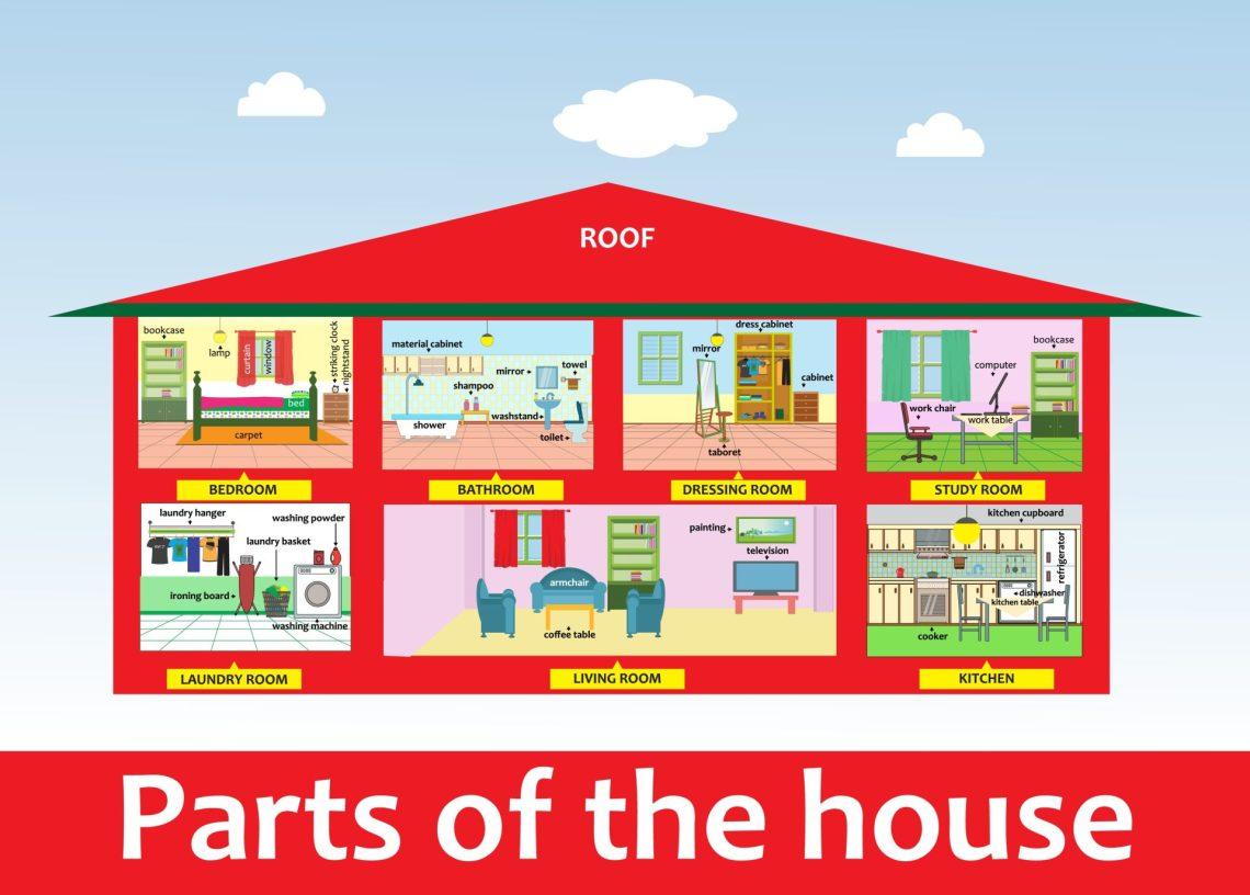 las partes de la casa en inglés con Cambly