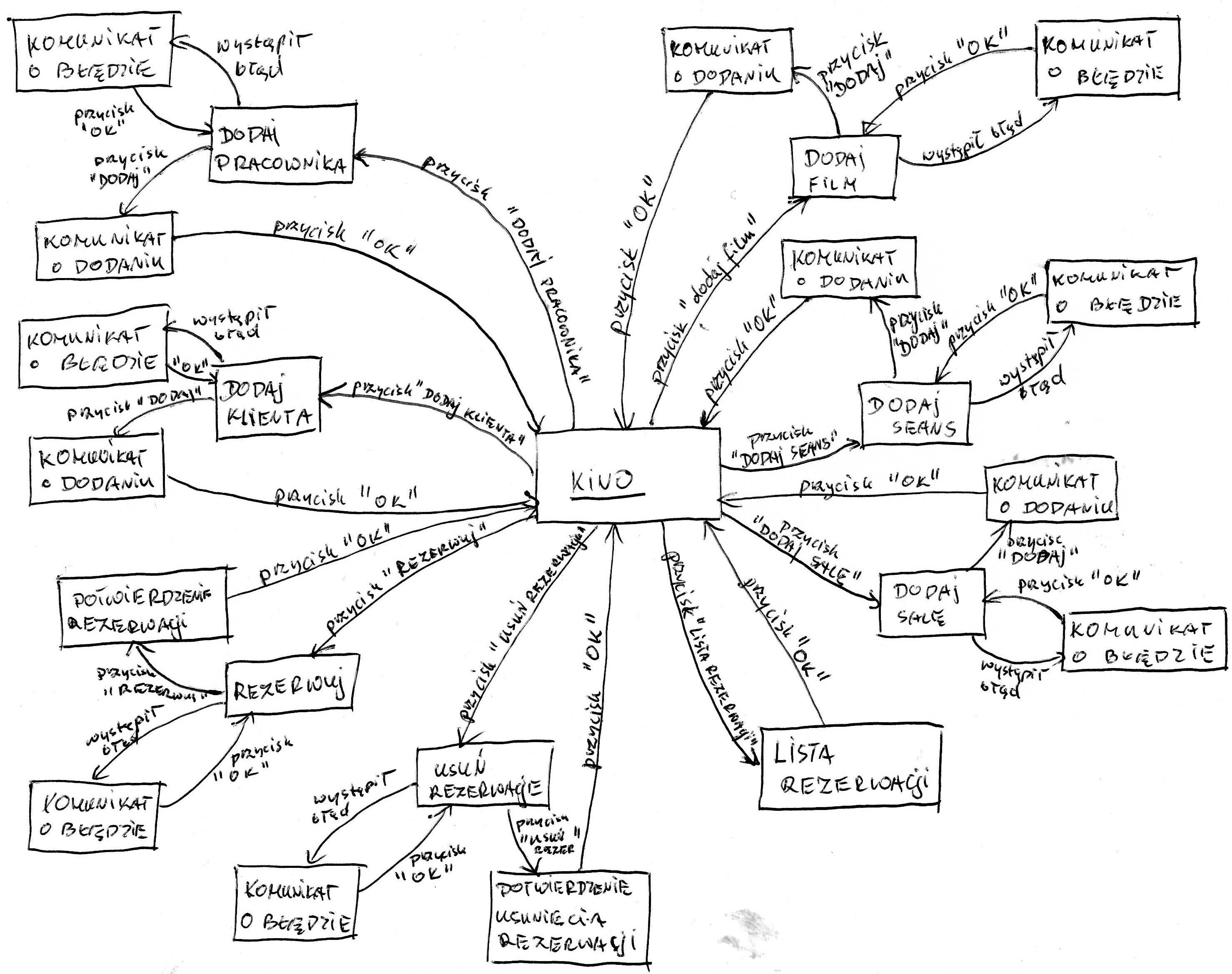 Projektowanie I Implementacja Gui W Rodowisku