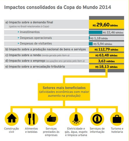 Fonte: Ernst & Young