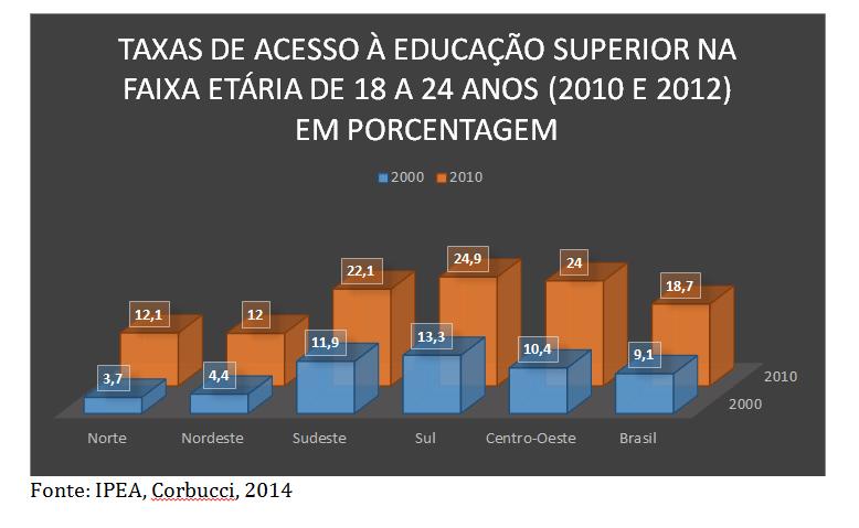 Maior acesso ao ensino superior