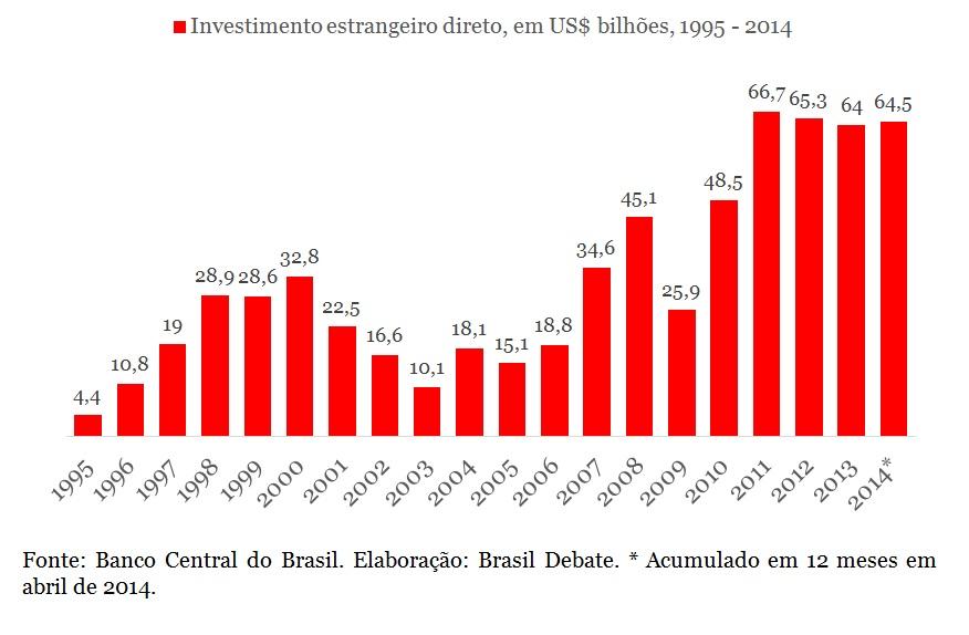 grafico invest estrangeiro