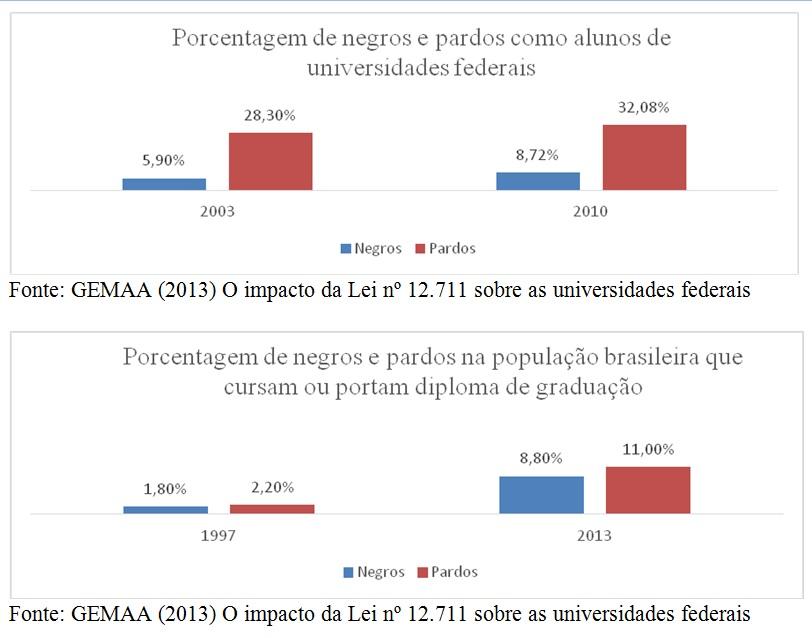 grafico negros e pardos nas universidades federais