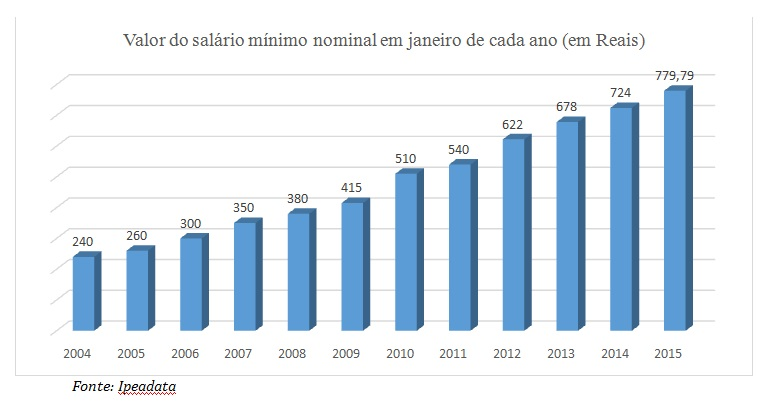grafico salario minimo