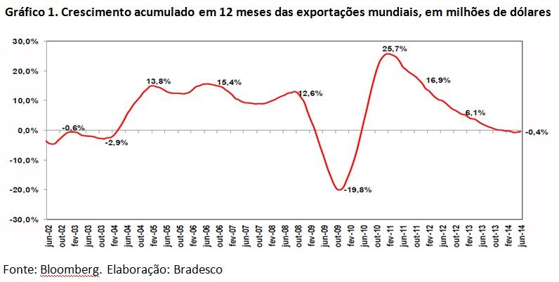 grafico crescimento exportacoes 12 anos1