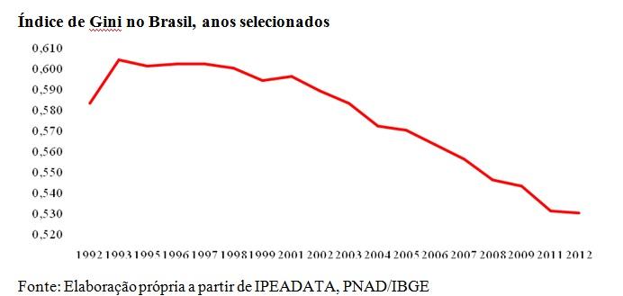 grafico indice de gini Brasil