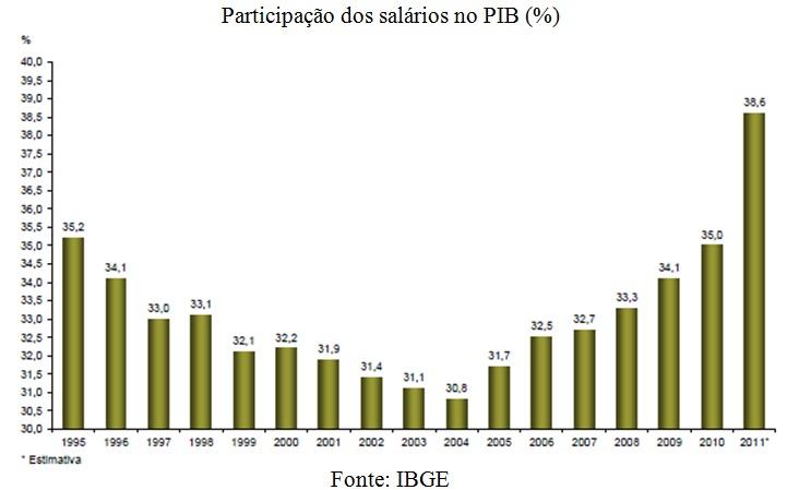 grafico participacao salarios no pib