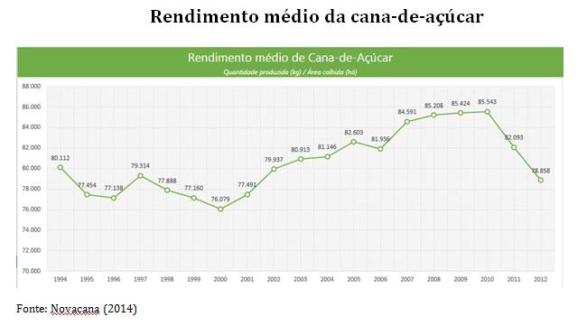 grafico rendimento medio da cana