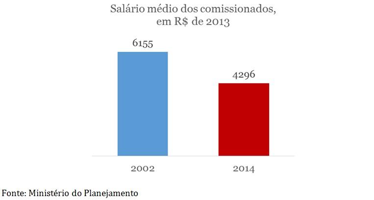 grafico salario medio dos comissionados