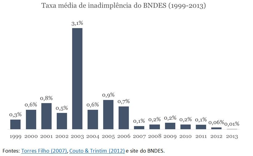grafico taxa de inadimplencia BNDES
