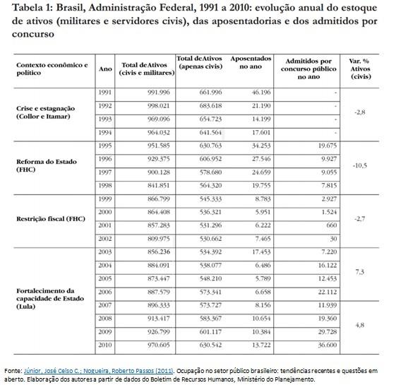 tabela funcionarios publicos