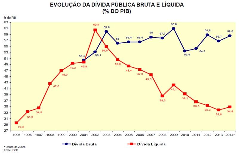 grafico evolução da dívida publica