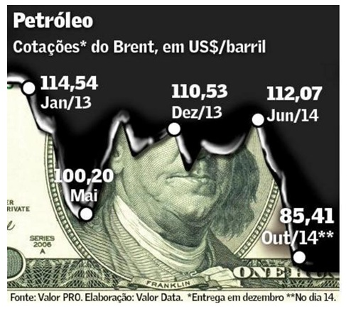 grafico petroleo Valor1