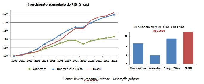graficos crescimento acumulado PIB