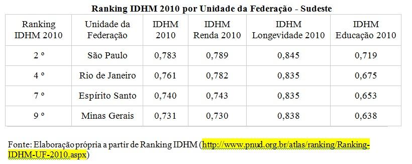 tabela ranking idhm