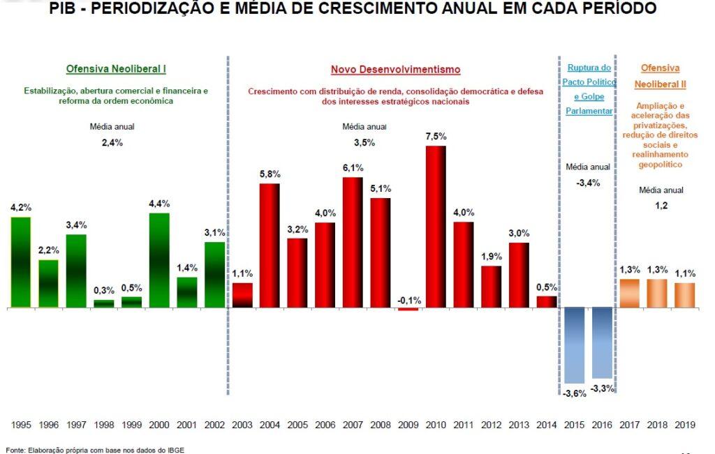 Em números, a destruição causada no país pela extrema-direita e a pandemia de covid-19