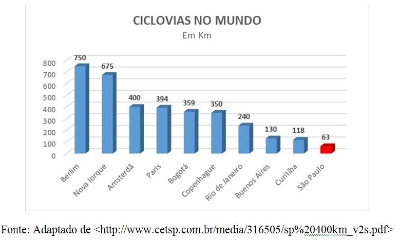 grafico ciclovias
