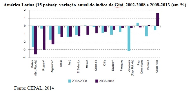 grafico desigualdade de renda al