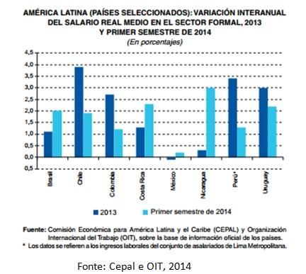 grafico empregos al e caribe2