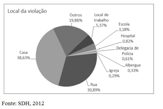 grafico homobia 4