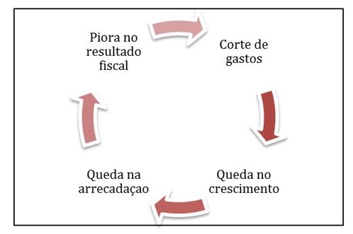 grafico pedro