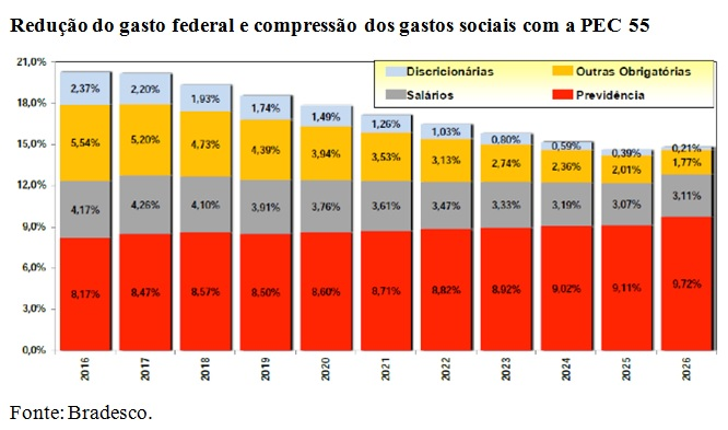 grafico reducao do gasto