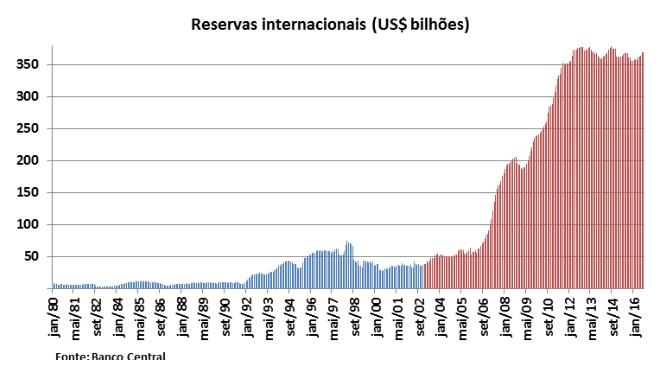 grafico reservas internacionais