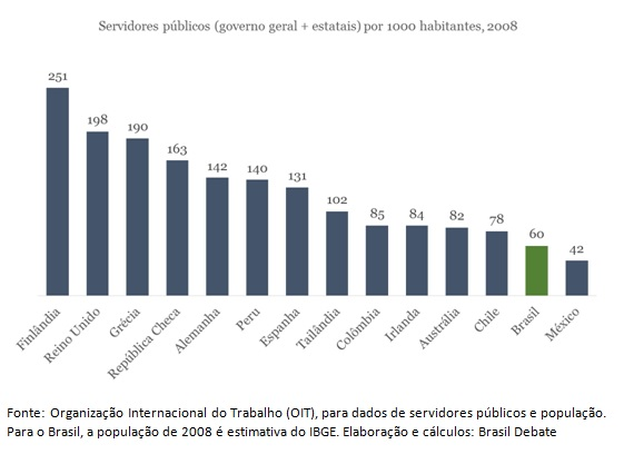 grafico-servidores-publicos-1