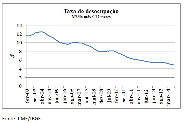 grafico taxa de desocupação media