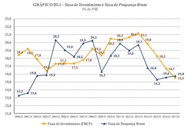 grafico taxa de poupança