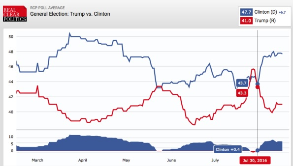 grafico trump x clinton