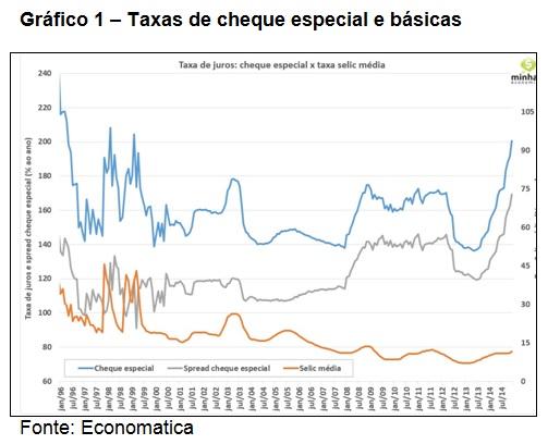 grafico1-cheque especial