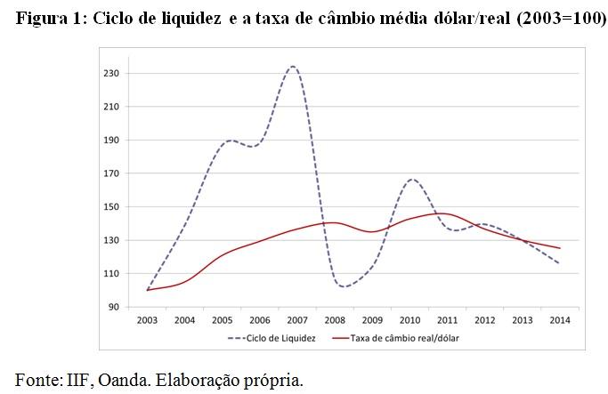 grafico1-liquidez e taxa de cambio