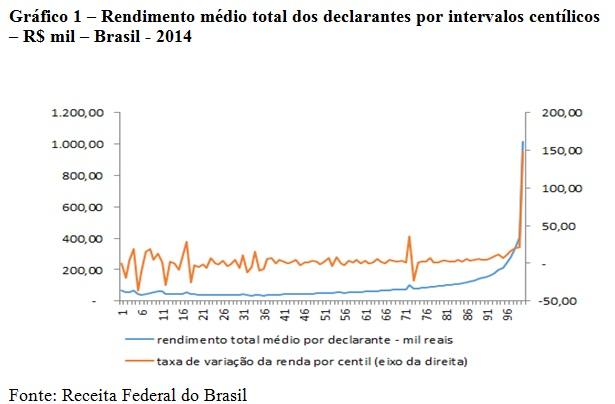 grafico1-rendimento médioOK