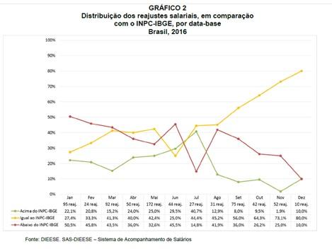 grafico2-reajustes