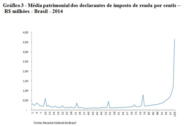grafico3-média patrimonial