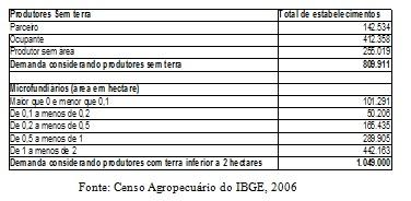 quadro censo