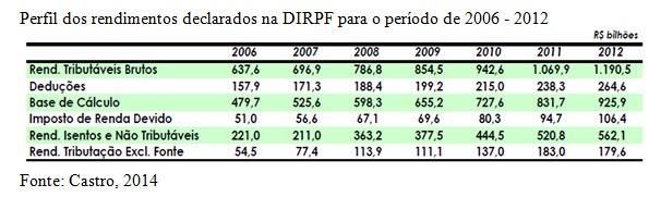 quadro perfil de rendimentos
