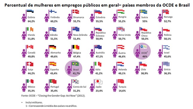 quadros mulheres setor publico