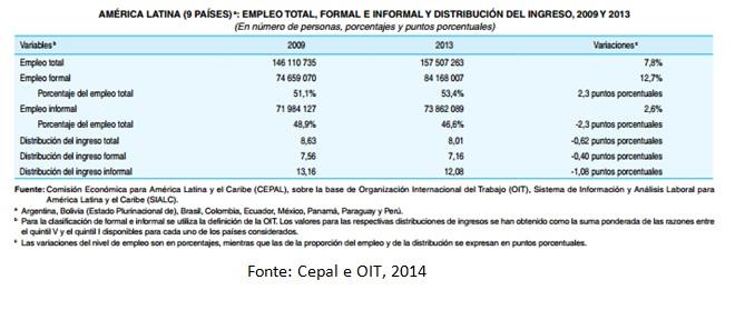tabela empregos al e caribe