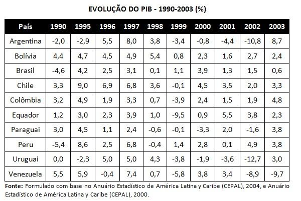 tabela evolução do pib