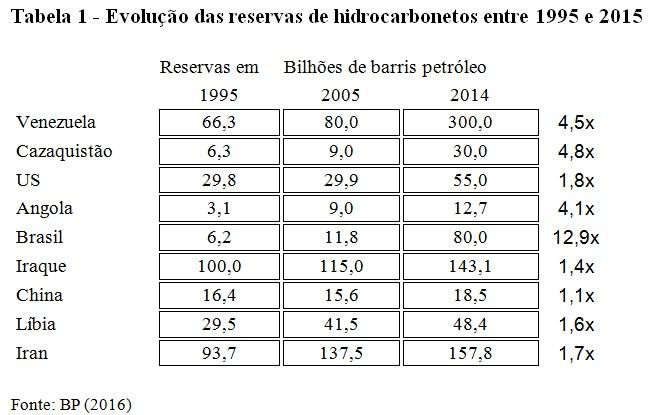 tabela hidrocarbonetos