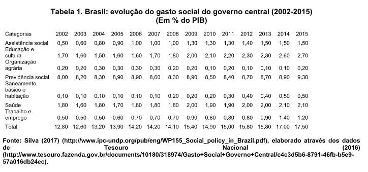 tabela1-gasto social