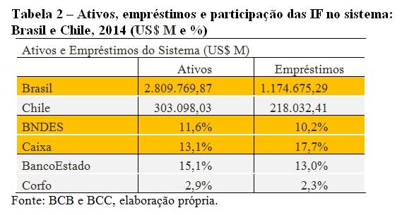 tabela2-brasil e chile