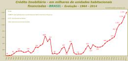 Crédito Imobiliário - em milhares de unidades habitacionais financiadas - BRASIL - Evolução - 1964 - 2014