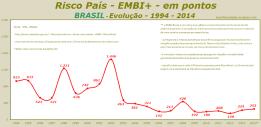 Risco País - EMBI+ - em pontos - BRASIL - Evolução - 1994 - 2014 - rev. C
